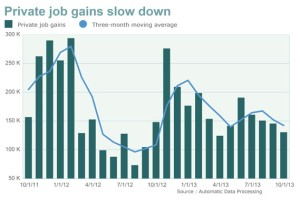 Privat job growth slows