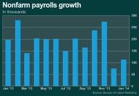 Jobs report chart 2-7-2014