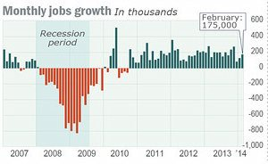 Monthly_Job_Growth_3-2014