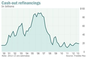 Cash-out Refinancings Apr 2014