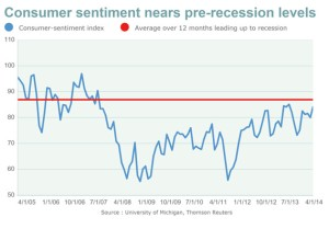 Consumer sentiment Apr 25, 2014