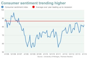 Consumer sentiment highest in nine months