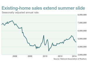 Existing Home Sales Mar 2014