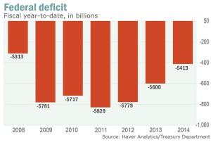 Fed Budget 4-11-14