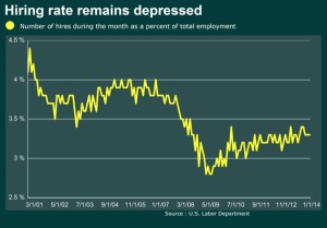 Hiring remains depressed