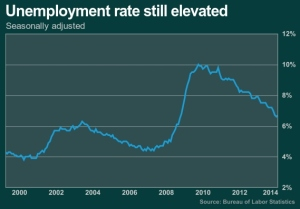 Unemployed rate still elevated