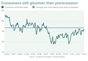 Consumer sentiment May 30, 2014