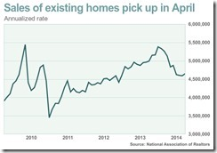 Existing Home Sales Apr 2014