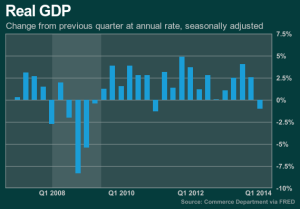 GDP Q1 2014