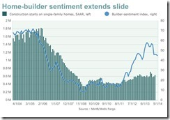 Home builder index Apr 2014