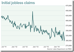 Jobless Claims 5-22-2014
