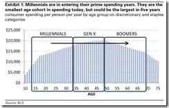 Millennials are starting to age into their prime spending years