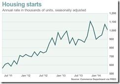 Housing starts May 2014