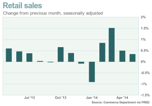 Retail Sales May 2014