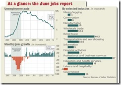 Jobs Growth June 2014